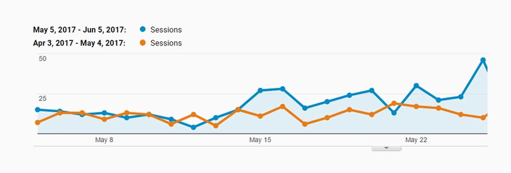 Google Analytics - Previous Month Comparison