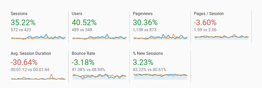 Google Analytics - Search Engine Performance